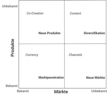 Wachstumsstrategien und der Marketing Mix