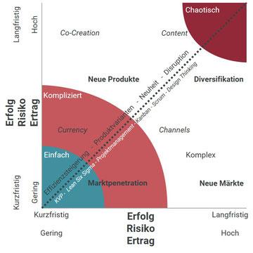 Abbildung 3: Wachstum durch Innovationen