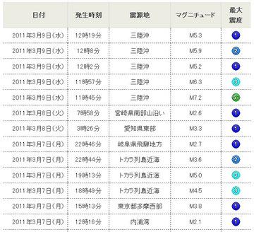 日本気象協会より転載 この表に記載のマグニチュードは訂正前のもの