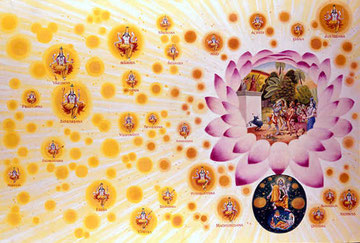 Goloka Vrndavana and Vaikuntha plants -the unlimited world of Krsna