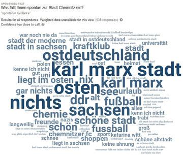 """Antwortwolke zu """"Was fällt Dir spontan zur Stadt Chemnitz ein?"""" (Befragte aus Gesamtdeutschland)"""