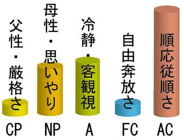 エゴグラムの例