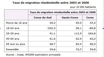 Taux de migration résidentielle Corse