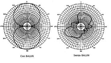 Fig. 2 - Lobo di radiazione CON e SENZA Balun