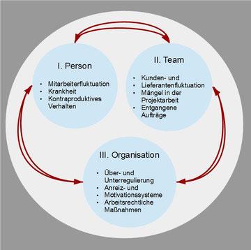 Konfliktdimensionsmodell nach KPMG