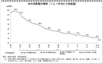 コメの消費量の推移