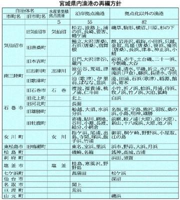 宮城県内漁港の再編方針