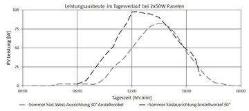 Leistung der Solarpanele im Tagesverlauf mit zwei 50W Panelen am I-Mehr®. / Power over the day with 2 50W panels connected to the I-Mehr®.