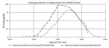 Leistung der Solarpanele im Tagesverlauf mit zwei 50W Panelen am I-Mehr®. / Power over the day with 2 50W panels connected to the I-Mehr®.