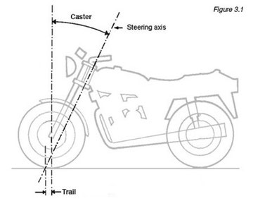Illustration: Tony Foale (2002) Motorcycle Handling & Chassis Design.
