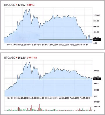 Analisi forex opzioni binarie bitcoin