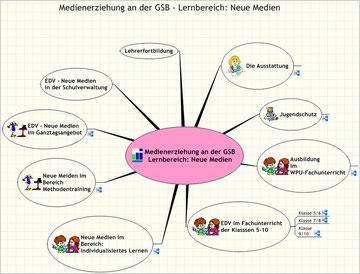 Neue Medien an der Gesamtschule Battenberg (Entwurf: Arno Reitz)