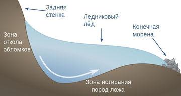 Схема формирования кара. Фото с сайта: ru.wikipedia.org
