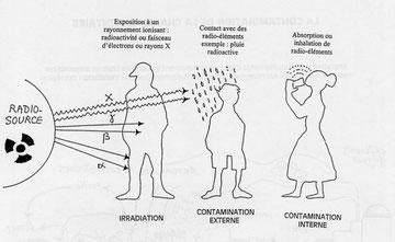 Les différents types de contamination