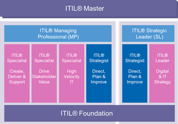 ITIL® Managing Professional (MP) Transition - der schnelle Umstieg für ITIL® V3 Experts
