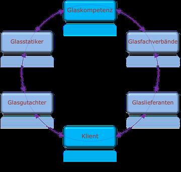 Netzwerk Glas