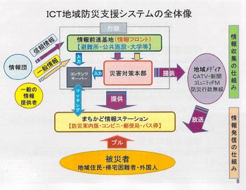 ICT地域防災支援システムの全体像