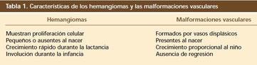 ANGIOMA, hemangioma