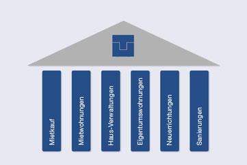 Bestandteile des Softwarelösung als Haus dargestellt