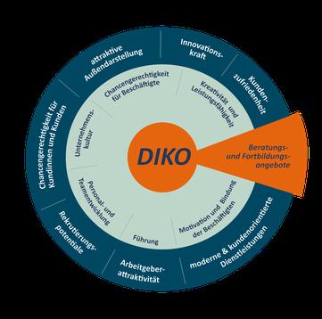 Mit DIKO sind sie optimal für die Zukunft aufgestellt
