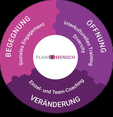 Soziales Engagement, Soziale Projekte, Interkulturelles Training, Einzel-Coaching, Team-Coaching, Teamentwicklung, Begegnung, Öffnung, Veränderung