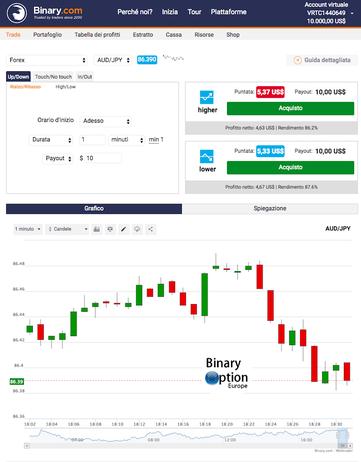 bianry.com piattaforma trading