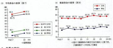 松本市の菅谷市長就任以降の平均寿命、健康寿命は改善傾向