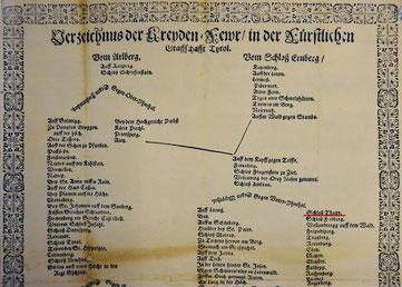 Verzeichnis der Kreidenfeuer in der fürstlichen Grafschaft Tirol, 1647