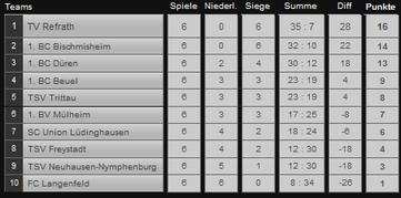 Die Tabelle nach sechs Spieltagen (zum Vergrößern klicken)