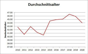 Grafik Statistik dam-Teilnehmende 2010-2020 Durchschnittsalter