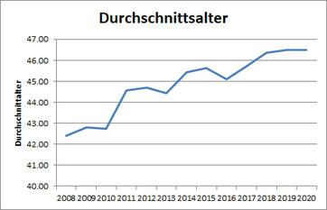 Grafik Teilnehmende 2008-2020 Durchschnittsalter