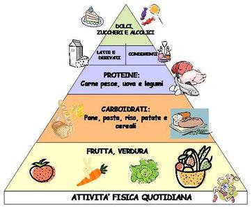 Nuova Piramide Alimentare Mediterranea