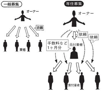 一般募集と専任募集の違いを表した図