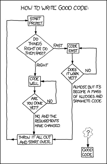 xkcd: good_code