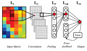 The framework of the proposed Errorfeedback  Recurrent Convolutional Neural Network (eRCNN).