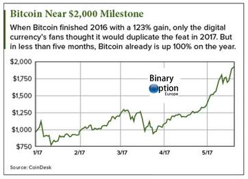 quanto vale un bitcoin in euro storia grafico