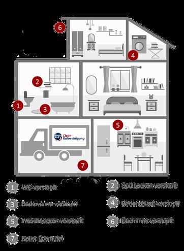 rohrreinigung zum festpreis clean rohrreinigung. Black Bedroom Furniture Sets. Home Design Ideas