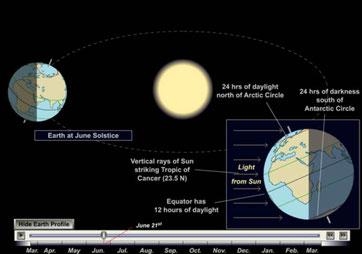 Entstehung der Jahreszeiten (Animation Q.:www.csun.edu)