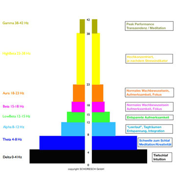 Wofür welche Hirnfrequenz (Delta, Theta, Alpha, Beta, Gamma)