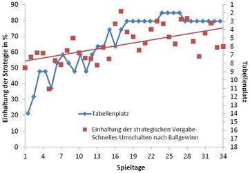 """Abb.36 - Strategieumsetzung """"Tiefe vor Breite"""" im Saisonverlauf mit Tabellenplatz"""