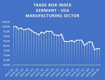 Handels-Risiko-Index zwischen USA und Deutschland für das verarbeitende Gewerbe