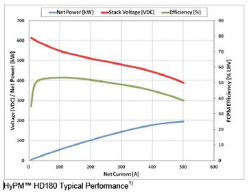 HYPM HD-180 Typical Performance