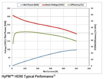 HYPM HD-90 Typical Performance