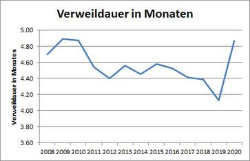 Grafik Teilnehmende 2008-2020 Verweildauer in Monaten