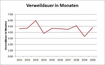 Grafik Statistik dam-Teilnehmende 2011-2020 Verweildauer in Monaten