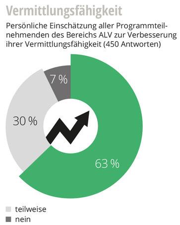 Grafik Vermittlungsfähigkeit Teilnehmende ALV 2020