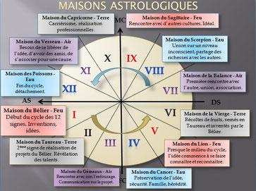 Maisons astrologique par Elen Edelweiss