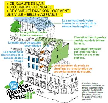 © eco-Rénovons Paris