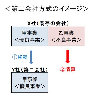第二会社方式のイメージ