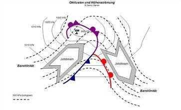 Abb. 1 | Klassische Okklusion eines Tiefdruckgebietes mit Höhenströmung, Isohypsen (gestrichelt) und Isobaren (durchgezogen). | Bild: Welt der Synoptik